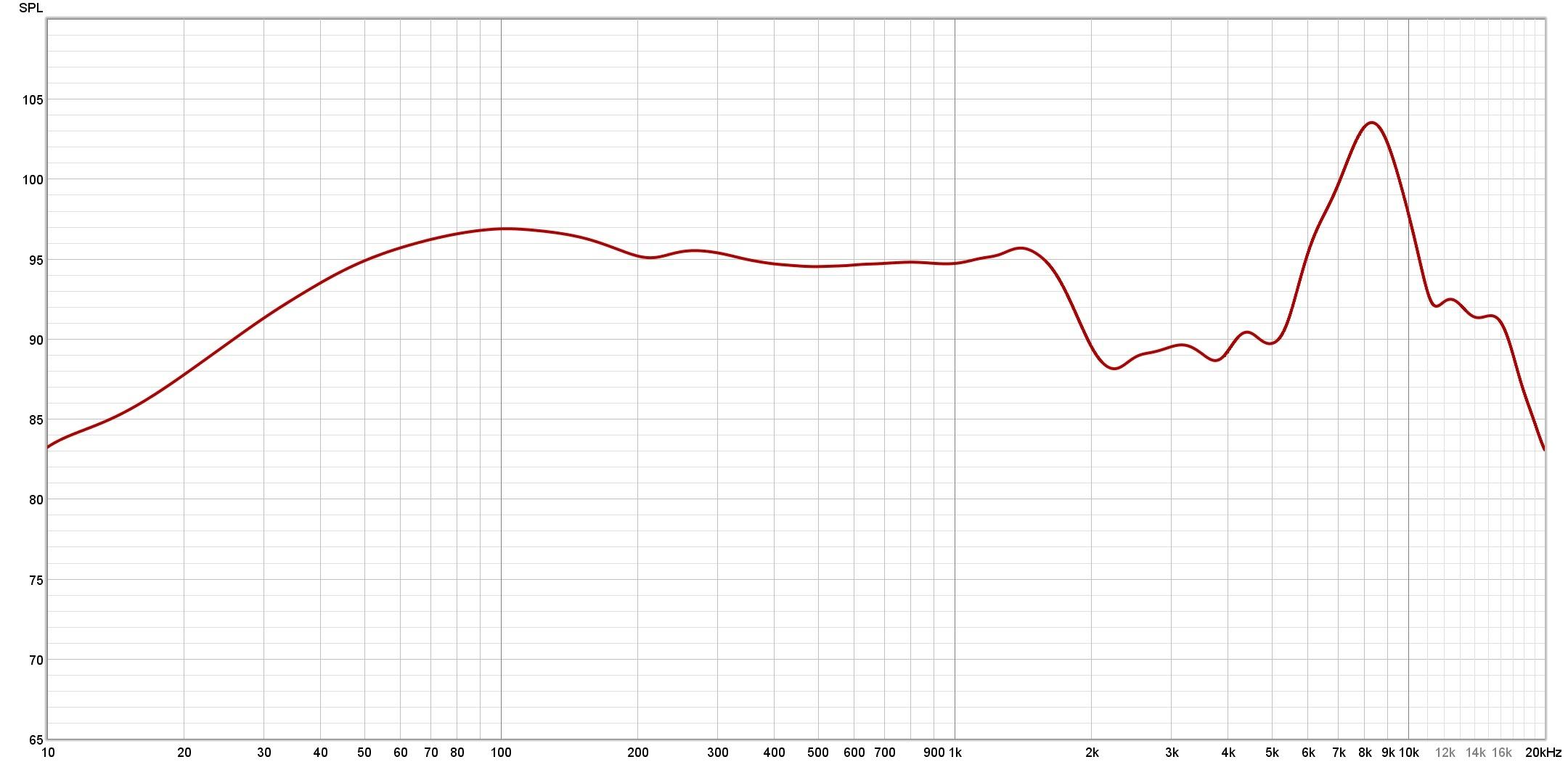 Philips Fidelio X3 Frequency response