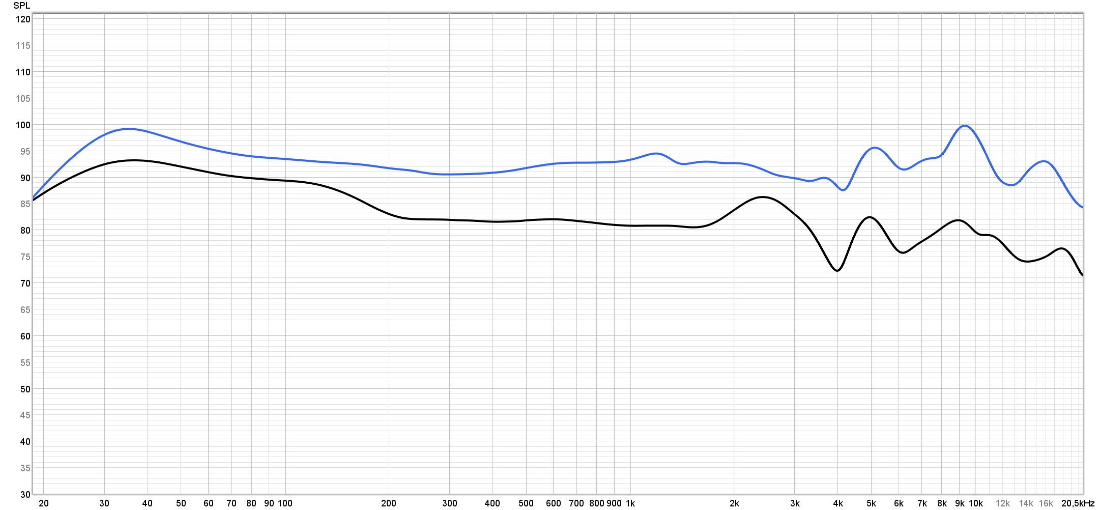 EPOS Adapt 660 vs Sennheiser Momentum 3 freq resp NC on