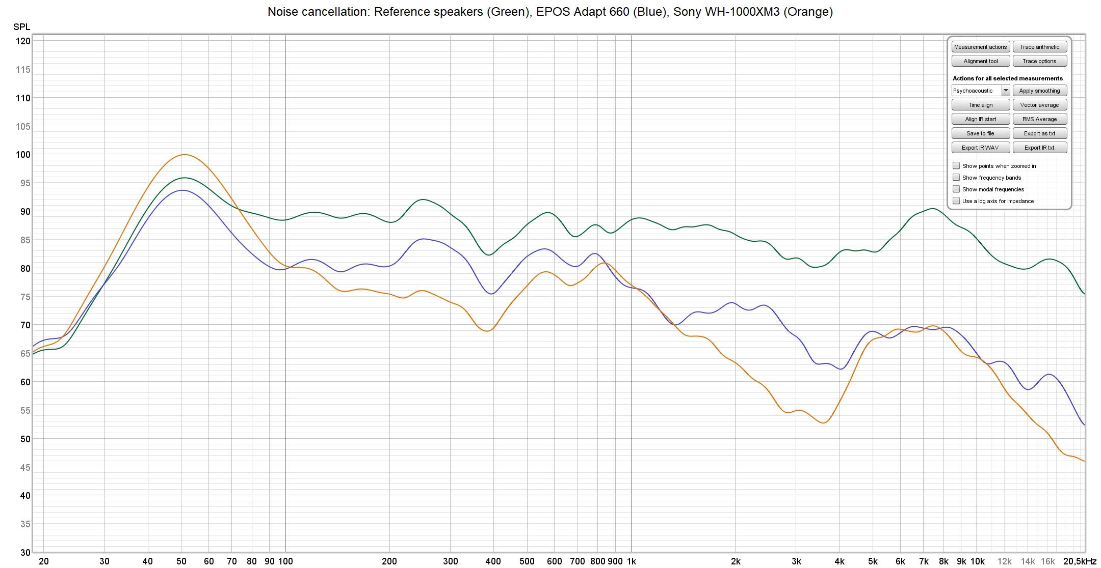 EPOS Adapt 660 vs Sony WH-1000XM3 noise cancelling