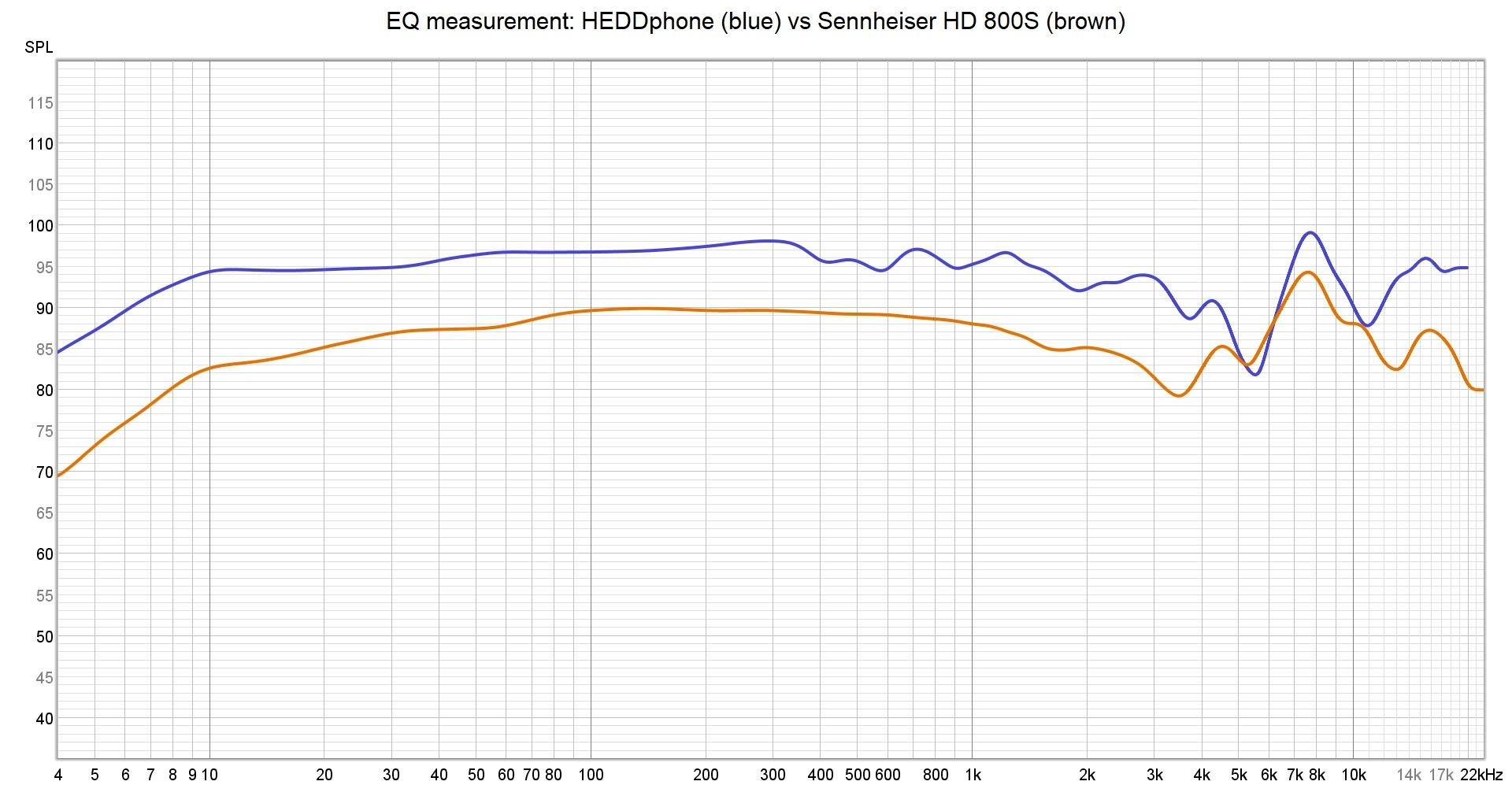 HEDDphone vs hd800s EQ